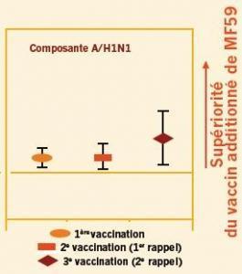 VACCINATION anti-GRIPPE: Les adjuvants réhabilités? – Science Transational Medicine