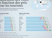 villes plus chères pour touristes
