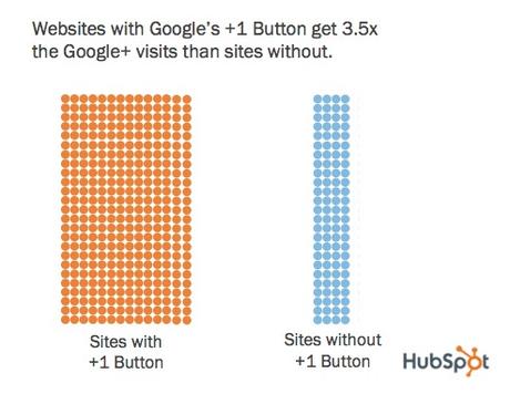 [Étude] Le bouton +1 booste le trafic des sites l'utilisant