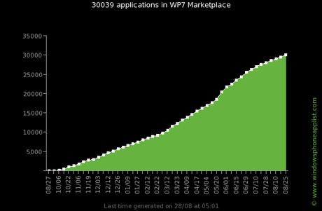 wp7 marketplace 30 000 pour le WP7 Marketplace