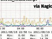 Supervision postfix mailgraph avec plugin check_mailstat.pl Nagios/Centreon