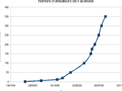 chiffre d'affaires Facebook doublé premier semestre 2011
