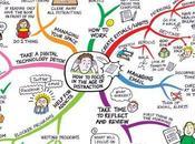 Carte heuristique concentrer dans monde connexion permanente