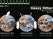 Statistiques applications Smartphones