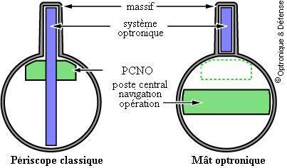 périscope versus mât optronique non pénétrant sous-marin