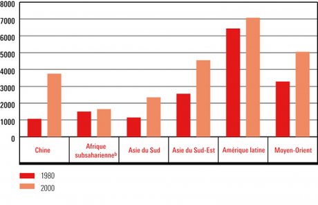 Graphique 2 – PIB par habitant par région, en 1980 et en 2000 (en USD PPA de 1996)<sup alt=