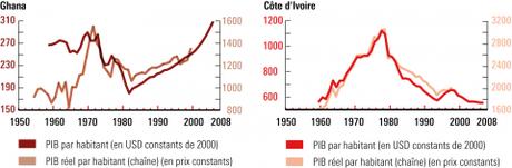 Graphique 1 – PIB par habitant du Ghana et de la Côte d'Ivoire