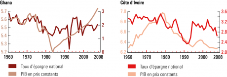 Graphique 3 – Niveaux du PIB et taux d'épargne au Ghana et en Côte d'Ivoire