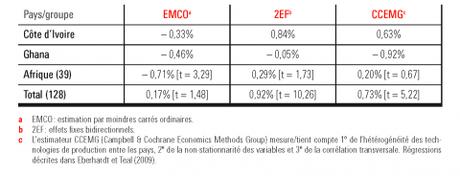 Tableau 1 – Estimations de la croissance annuelle moyenne de la productivité totale des facteurs pour le secteur agricole, 1962-2002