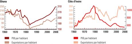 Graphique 4 – PIB et exportations au Ghana et en Côte d'Ivoire (en USD constants de 2000)