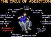 Vous êtes addictif/dépendant Découvez comment passe dans votre tête