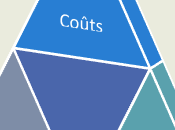 triangle magique qualité, coût délai