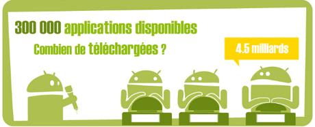 L'Android français passé à la loupe par Surikate