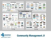Le slide du mardi : Introduction au Community Management - par Nicolas Bariteau Conseil