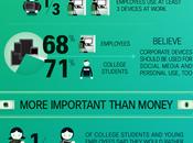 Media Sociaux priorité pour trouver chez étudiants jeunes professionnels