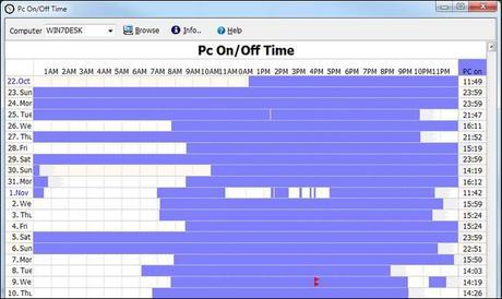 pc uptime logiciel graphique gnd Faîtes un graph de luptime de votre pc divers geek gnd geekndev