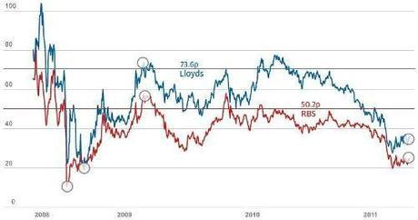 Crise systémique globale – Premier semestre 2012 : Décimation des banques occidentales