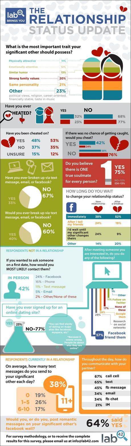 reseau social love [Infographie] Tout savoir sur les rencontres en ligne