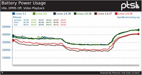 2 560x297 Ubuntu 11.10   Augmenter lautonomie de votre portable avec le patch ASPM PCIe Bug
