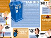 DoctorWho, 1963 2010, infographie