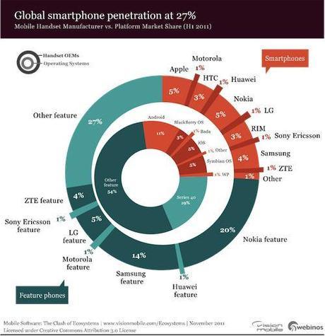 Capture2 Seulement 27% des mobiles dans le monde sont des smartphones