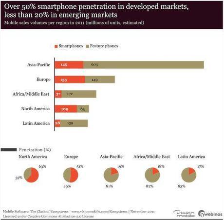Capture1 Seulement 27% des mobiles dans le monde sont des smartphones