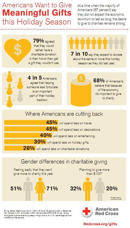 Intentions de don en fin d'année 2011 aux états-unis