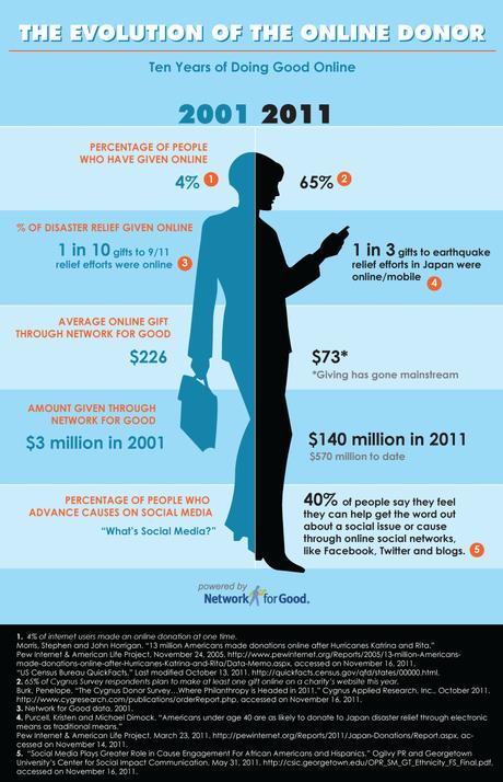 2001 – 2011 : 10 ans de dons en ligne aux états-unis