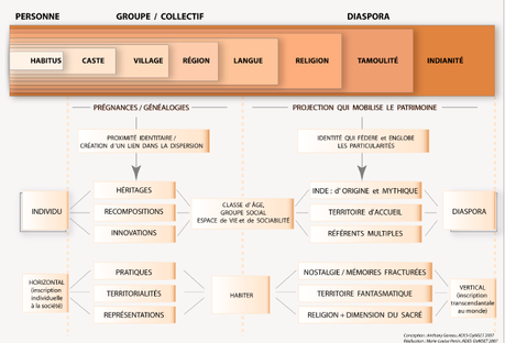 Géographie des diasporas : bibliographie/sitographie (1)