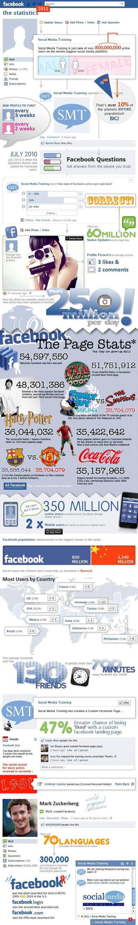 facebook infographie 2011 Infographie   les chiffres de Facebook en 2011 !