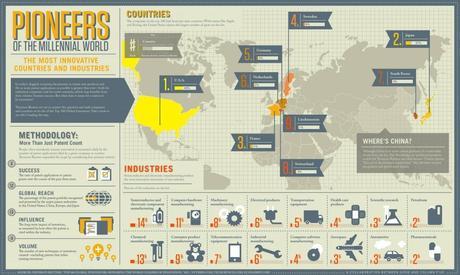 Classement des pays les plus innovants : la France à la troisième place
