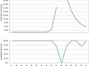 monter charge serveur free reviens normal après période d'indisponibilité l'offre mobile, voici graphique