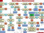 Comment choisir instrument musique
