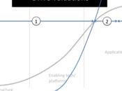 Revue hebdo: Social Networking, bulle? valeur l'expérience utilisateur leçons leadership Winston Churchill