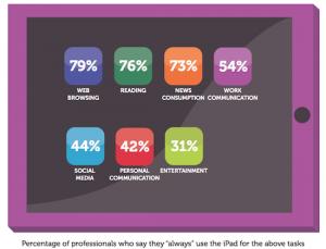 iPad : les professionnels ne peuvent plus s'en passer !