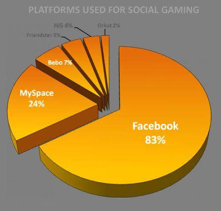 Platfoms_used_for_social_gaming.png
