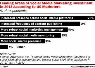 Leading Areas of Social Media Marketing Investment in 2012 According to US Marketers (% of respondents)
