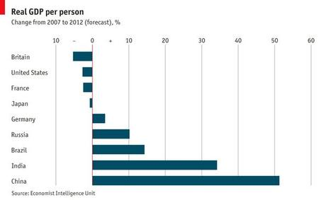 Real GDP change per person 2007-2012
