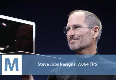 demission steve jobs twitter evenements marquants gnd geek Les 10 évènements qui ont le plus fait twitter twitter 2 geek gnd geekndev