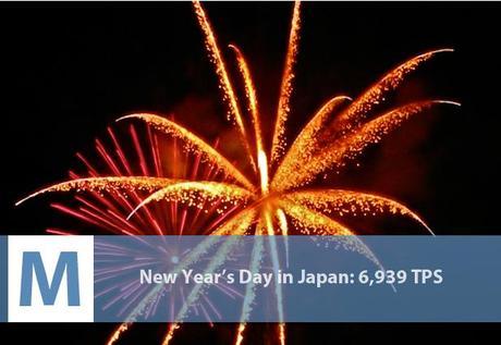 nouvel an japonais twitter evenements les plus twittes gnd geek Les 10 évènements qui ont le plus fait twitter twitter 2 geek gnd geekndev
