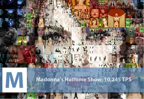 madonna evenements twitter twitts twittes gnd geek Les 10 évènements qui ont le plus fait twitter twitter 2 geek gnd geekndev