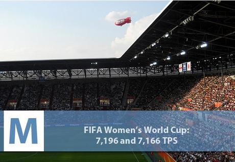 fifa women world cup gnd geek evenements marquants twitter plus twittes Les 10 évènements qui ont le plus fait twitter twitter 2 geek gnd geekndev