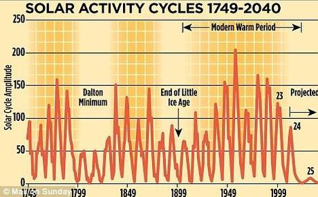 Et alors ce réchauffement climatique ?
