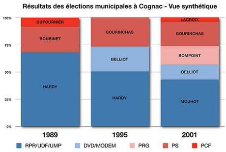 Carnet de campagne à Cognac [10] : Demain Votez !