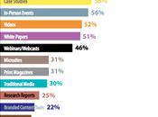 Marketing contenu tactiques, objectifs défis