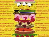 McDonald's ingrédients extraordinairement inconnus
