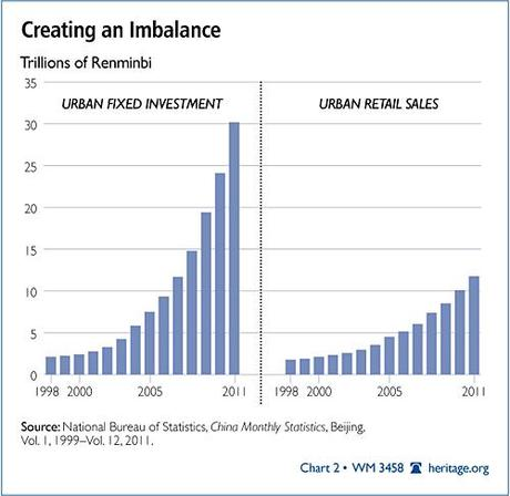 China : Creating an imbalance