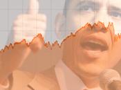 S&P; 500, Barak Obama sera réélu