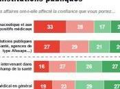 Baromètre DROITS MALADES: médecin, homme confiance pour Français LH2-CISS