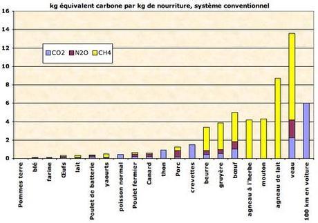 Consommation Carbone dans notre alimentation